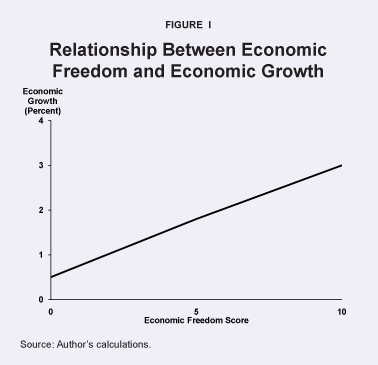 Relationship Between Economic Freedom and Economic Growth