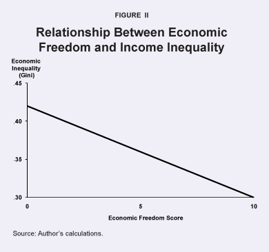 Relationship Between Economic Freedom and Income Inequality
