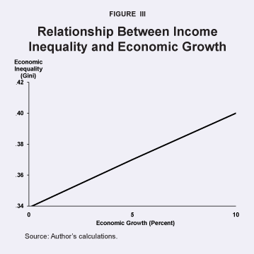 income inequality and economic growth in developing countries
