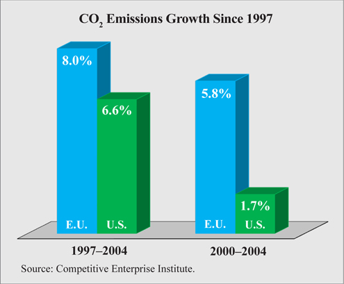 CO2 Emissions Growth Since 1997