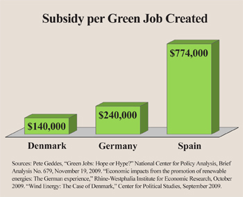subsidy per green job created